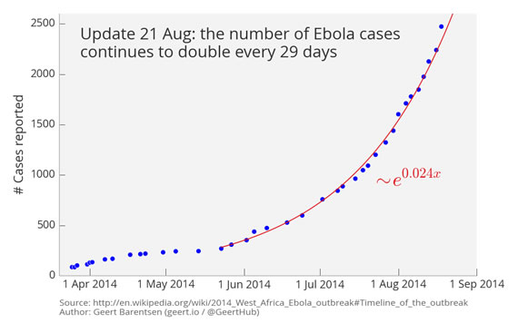 Ebola Pandemic?