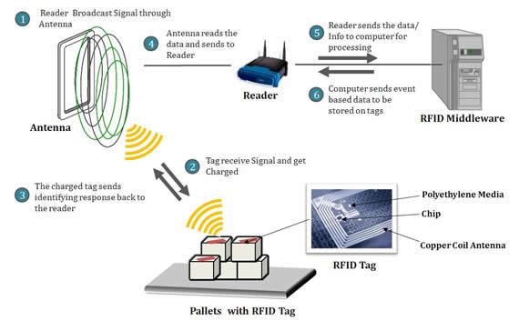Tiny RFID Chips