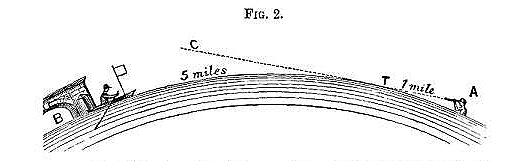 Rowbotham Curvature Experiment
