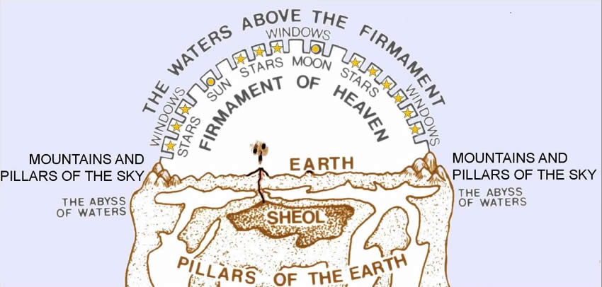 Earth System from Jewish Belief