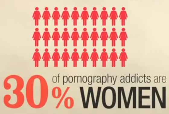 Women Form 30% of Porn Addicts