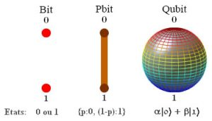 Bit, Pbit and Qubit
